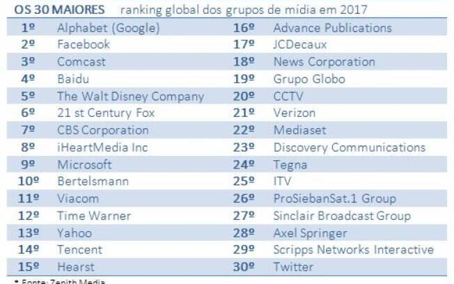 Ranking publicidade: Top Thirty Global Media Owners